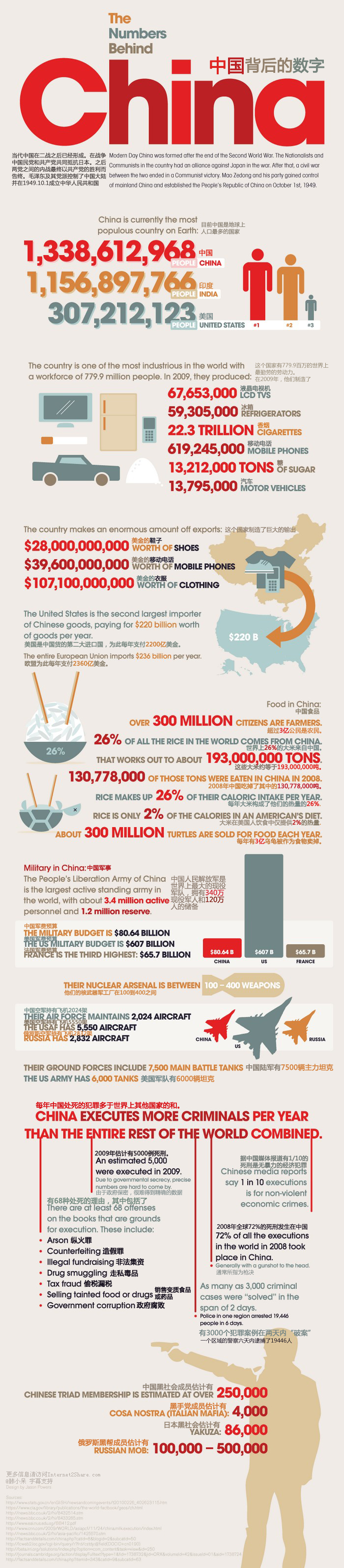 Chine-statistiques